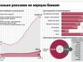 статистика возврата автокредитов банкам