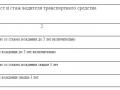 коэффициент, выявляющий соотношение возраста и стажа водителя (Квс)