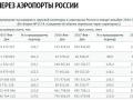 Объемы через аэропорты России