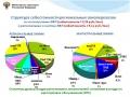 Составляющие части себестоимости для региональных и магистральных авиалиний