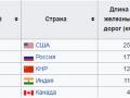 Страны-лидеры по длине сети железных дорог